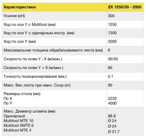 Технические характеристики оборудования Euromac ZX 1250/30- 2000